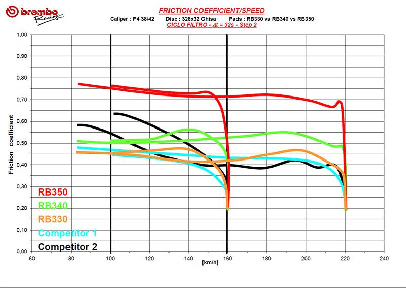Brembo-Racing-Pastiglie-Grafico-1