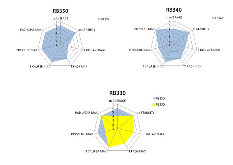 Brembo-Racing-Pastiglie-Grafico-2