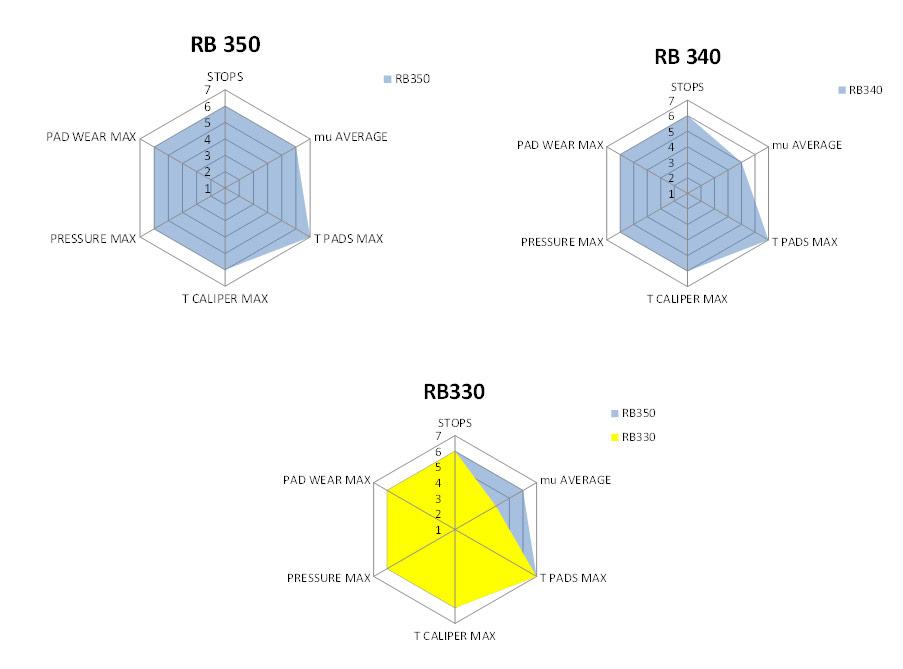 Brembo-Racing-Pastiglie-Grafico-4