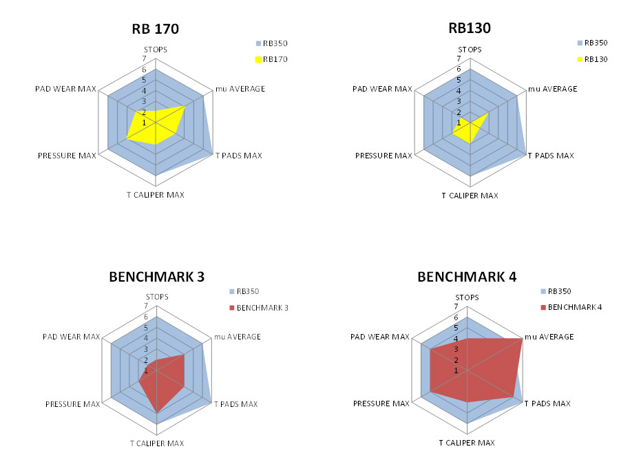 Brembo-Racing-Pastiglie-Grafico-5