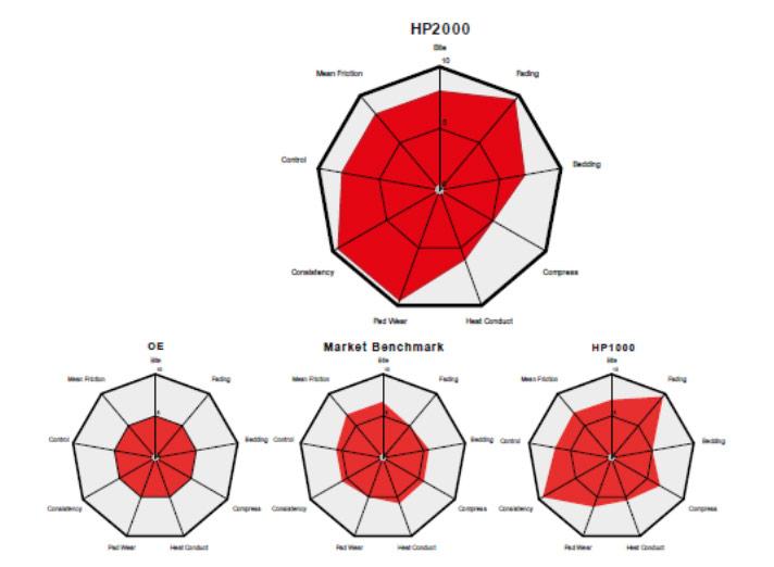 Brembo-Sport-Pastiglie-Caratteristiche-Materiale-attrito