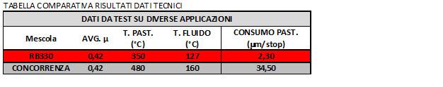 RB330 Tabella comparativa