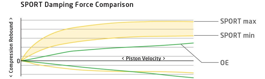 Grafico SPORT