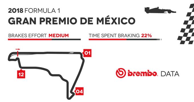 Dati F1 Mex