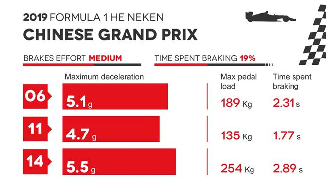 Evidenza Frenate F1 Cina